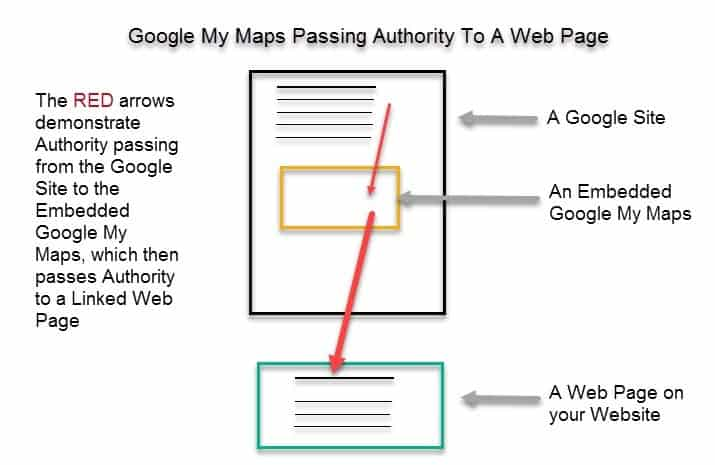 Google My Maps passing google authority