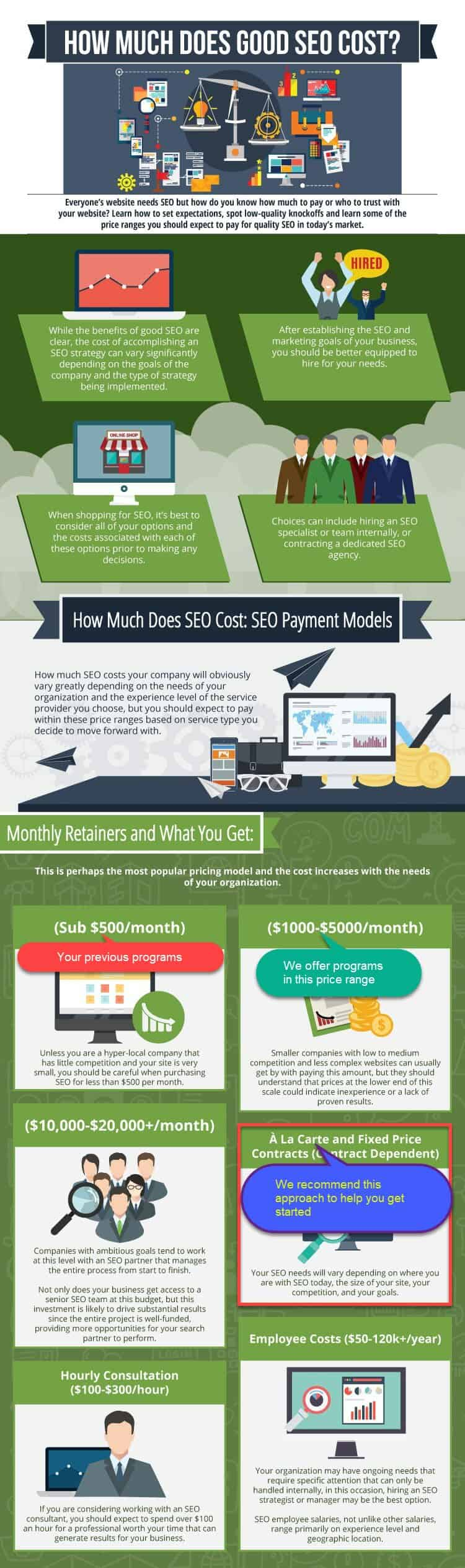 SEO pricing models from Vancouver WA SEO